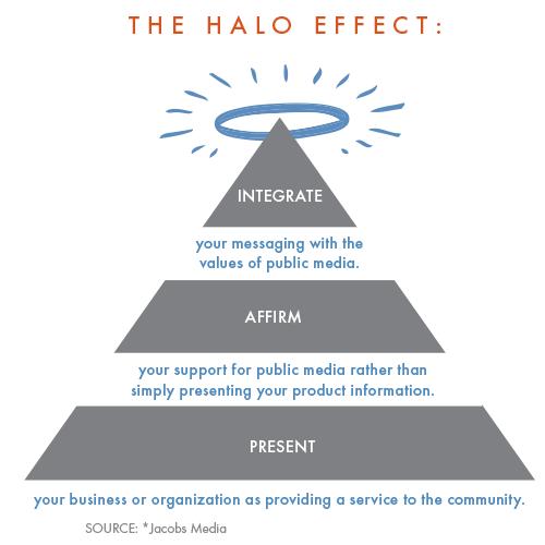 halo effect advantages and disadvantages