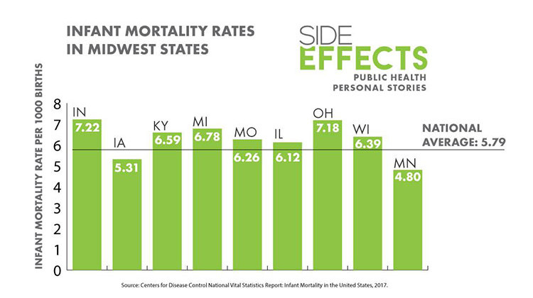 Infant Deaths High In Four Midwest States, CDC Says