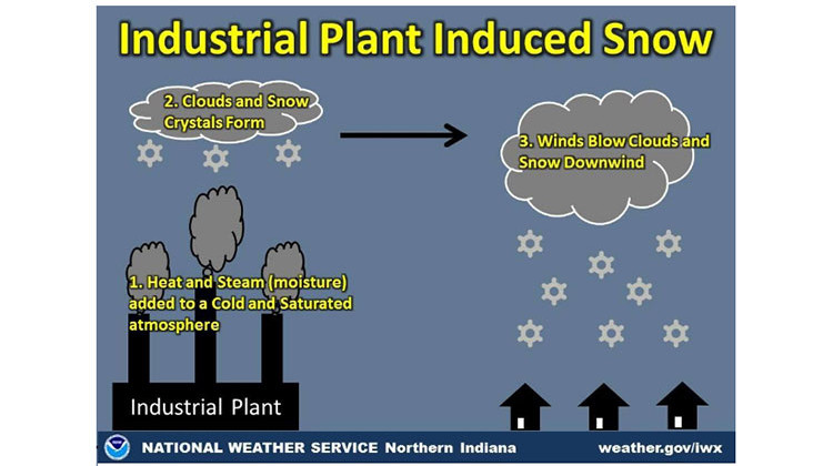 Industrial Plants: Another Source For Snow