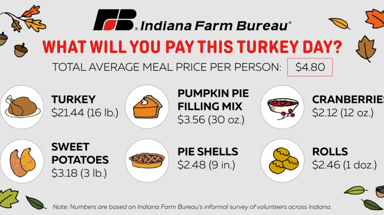 Despite A Pandemic, Thanksgiving Food Prices Increase Only Slightly in Indiana