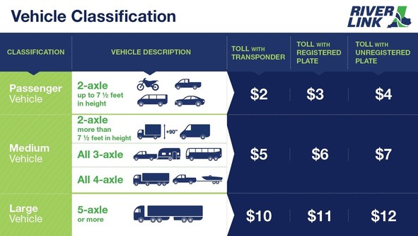 Tolling Begins Later This Month On Three Ohio River Bridges