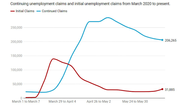 New Unemployment Claims Trend Upward For Three Weeks In A Row