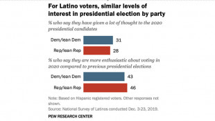 Pew Research: Latinos Are Paying More Attention To This Election Than Previous Years