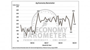A Volatile Ag Economy Barometer Sees Largest Month-To-Month Drop