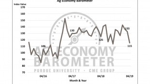 Farmers' Economic Optimism Drops In Latest Survey