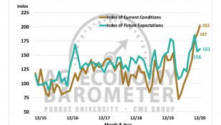 Ag Barometer Shows Optimism About Current Conditions At Highest Level Recorded
