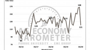 Farmer Sentiment Barometer Records Largest Monthly Drop With Coronavirus Concerns
