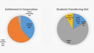 Report Details How Many Student Transfer Out Of Home School Corp.