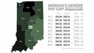 Study Ranks Indiana In Bottom 5 States For Gender Pay Gap