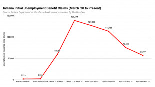 Weekly Unemployment Claims Numbers Continue to Fall