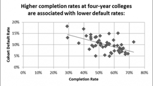 Indiana's College Loan Default Rate Ranks High