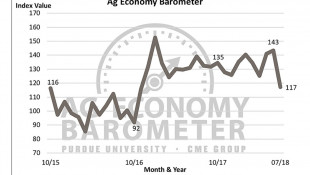 Ag Barometer Sees Record Decline In Producer Sentiment