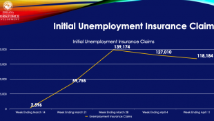 Why March's Unemployment Rate Didn't Capture COVID-19