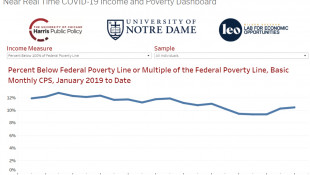 Researchers Say Without Government Stimulus, Poverty Is Back On The Rise