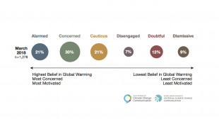 POLL: Which Of Global Warming's Six Americas Are You?