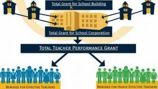 Indiana's $40M Teacher Bonus Program Based On 'Flawed' Formula, Say Educators, Union