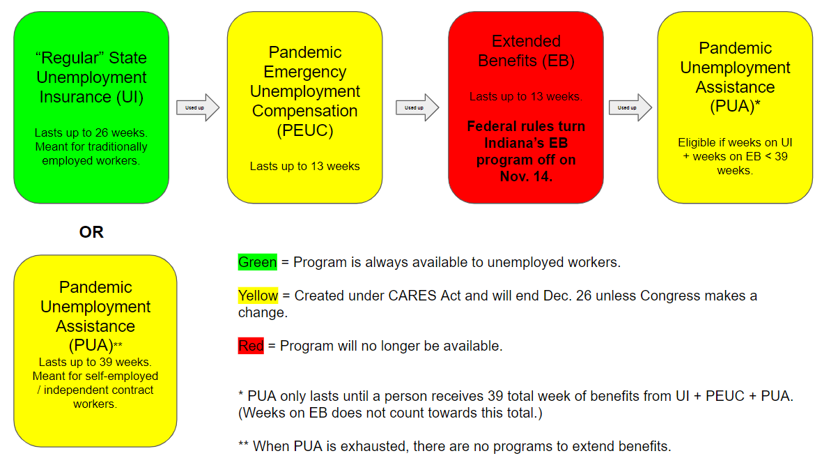 Extended Unemployment Benefits Set To End This Week